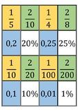 Percentage-decimal-fraction cards
