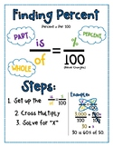 Percents Anchor Chart