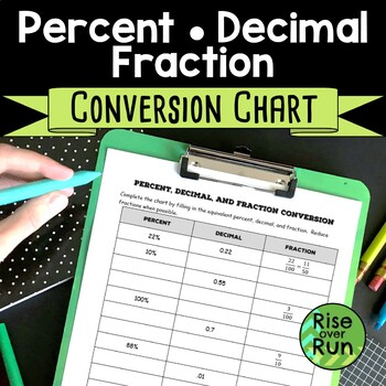 Percent Decimal Fraction Conversion Chart Worksheet By Rise Over Run