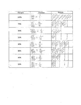 Percents and Bar diagrams