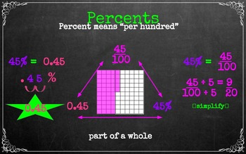 Percents as Fractions or Decimals (Common Core)