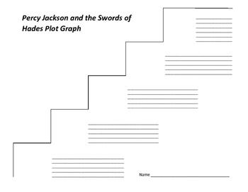 Percy Jackson and the Swords of Hades Plot Graph - Rick Riordan