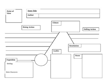 Perfect Plot Diagram