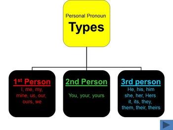 Perfecting Pronouns