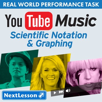 Performance Task – Scientific Notation & Graphing – YouTube Music - Beyonce