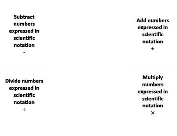 Performing Operations with Numbers Expressed in Scientific Notation Foldable