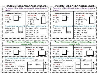 Perimeter and Area Anchor Chart for Interactive Notebooks