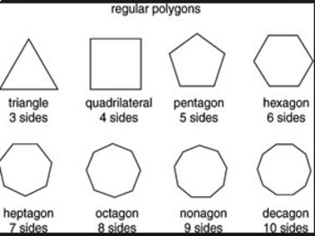 Perimeter, polygons, angles