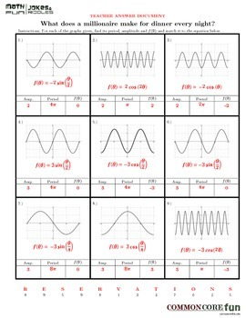 Periodic FUNctions with negative leading coefficients