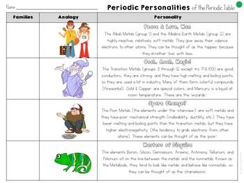 Periodic Table Groups Graphic Organizer : Periodic Personalities