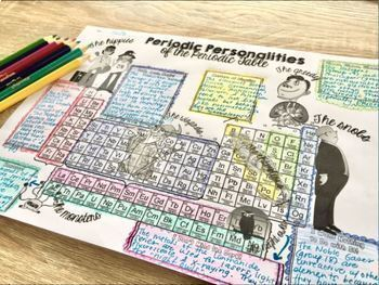 Periodic Table Groups Graphic Organizer : Periodic Personalities