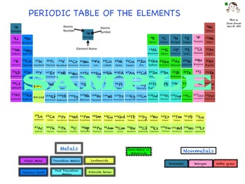 Periodic Table-Updated