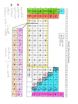 Periodic Table Activity - Color - Label - Great for Interactive Notebooks