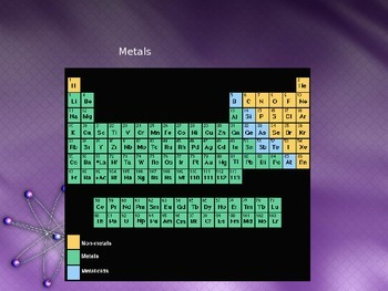 Periodic Table - Arrangement of Elements