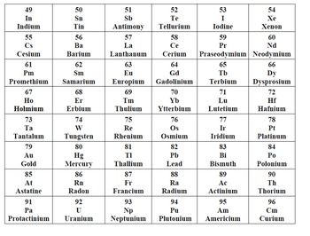 Periodic Table Bingo