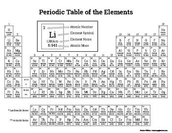 Periodic table bingo names and symbols by heather carmody tpt periodic table bingo names and symbols urtaz Choice Image