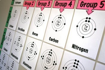 Periodic Table: Bohr-Rutherford Diagrams for the First Twenty Elements