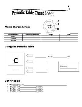 Periodic Table Cheat Sheet