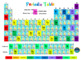 Periodic Table & Chemical Elements