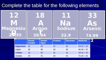 Periodic Table Chemistry Fundamentals (Chemistry PowerPoint)
