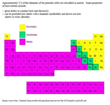 periodic table common core reading and writing activity - Periodic Table Reading Activity
