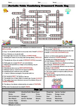Periodic Table Concepts Crossword