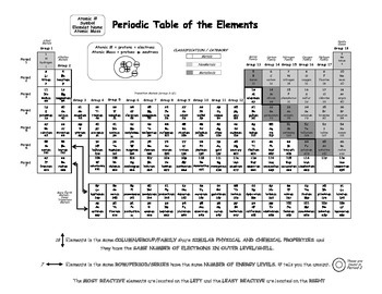 Periodic table handoutcopy by physical science teacher tpt periodic table handoutcopy urtaz Gallery