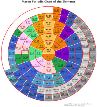 Periodic Table: Different forms