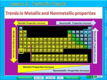 Periodic Table: Easy-to-Copy Interactive PowerPoint notes for HS chemistry