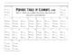 Periodic Table Elements #/mass, dot, symbol, Bohr, proton/electron/neutron