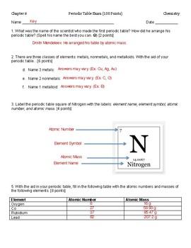 Periodic Table Exam