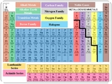 Periodic Table Families Coloring Presentation