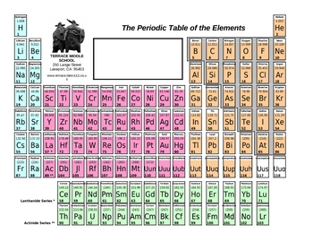 Periodic Table: Fully editable, customizable, Excel file.