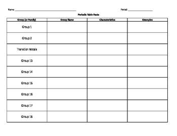 Periodic Table Graphic Organizer