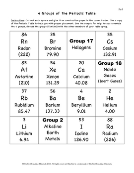 Periodic Table Groups (Families)  Pt-3