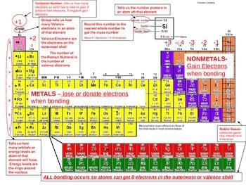 Periodic Table Help