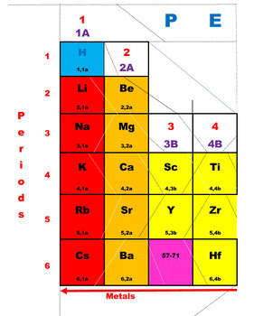 Periodic table jigsaw puzzle by ah ha lessons tpt periodic table jigsaw puzzle urtaz Choice Image
