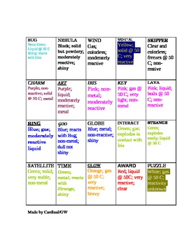 Periodic Table-Thinking Activity Challenge