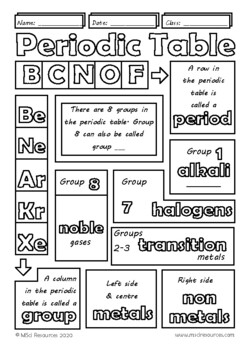Table of elements middle high school chemistry doodle notes periodic table of elements middle high school chemistry doodle notes urtaz Images