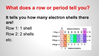 Periodic Table Notes Presentation