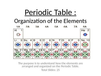 Periodic table organization of elements powerpoint by paige lam periodic table organization of elements powerpoint urtaz Images