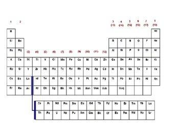 Periodic Table Packet Project