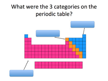 Periodic Table Patterns SMART notebook presentation