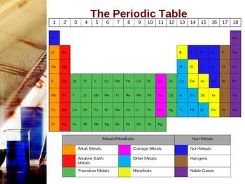 Periodic Table - Periodic Groups