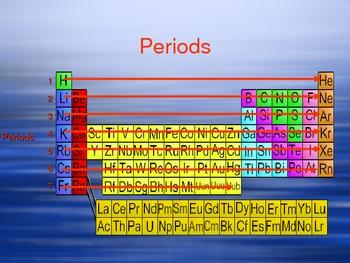 Periodic Table Presentation (elements )