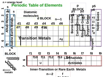 Periodic Table Presentation for Students