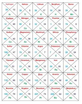 Periodic Table Quadomonoes