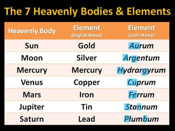 Periodic Table Review: Element Names & Symbols