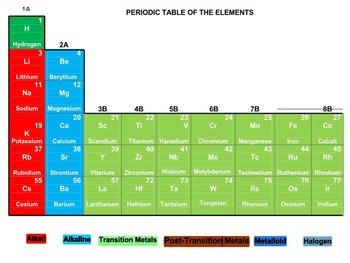 Periodic Table Rummy