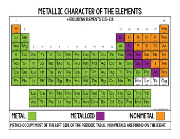 Periodic Table Trends Student Group Project